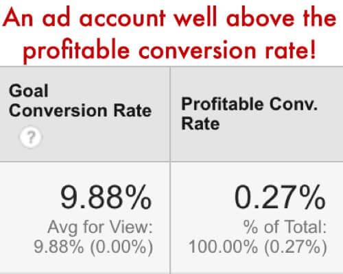 profitable conv rate